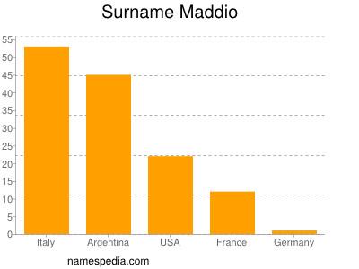Surname Maddio