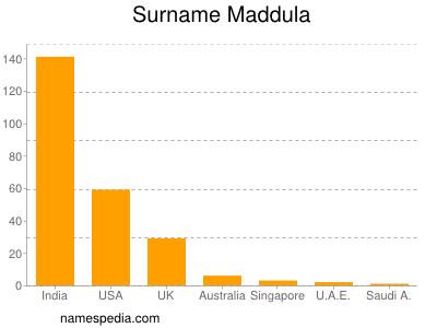 Surname Maddula