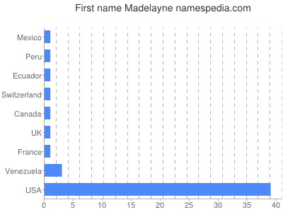Vornamen Madelayne