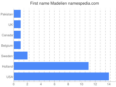 Given name Madelien