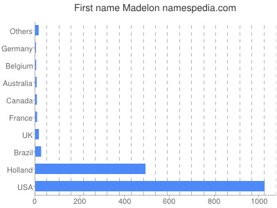 Given name Madelon
