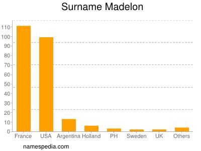Surname Madelon