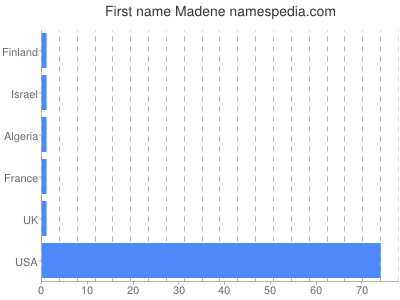 Given name Madene