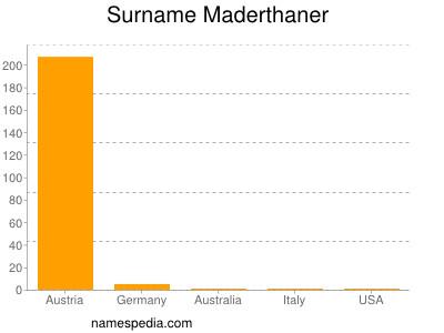 Surname Maderthaner
