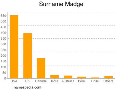 Surname Madge