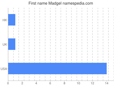 Given name Madgel