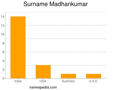 Surname Madhankumar