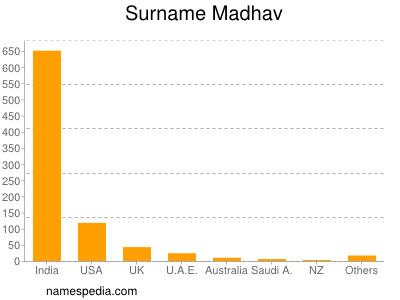 Surname Madhav