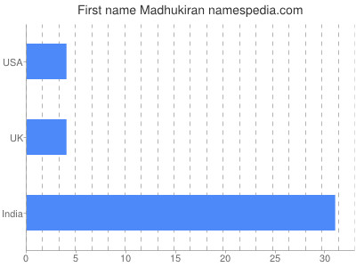 Given name Madhukiran