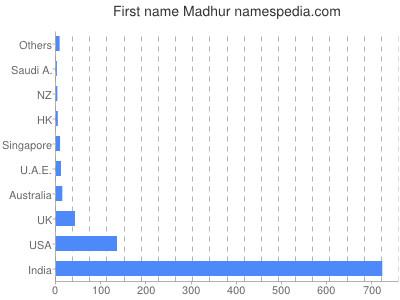 Vornamen Madhur