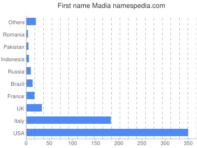 Given name Madia