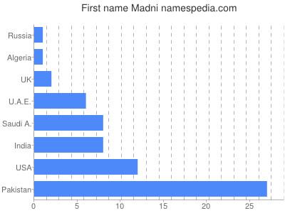 Given name Madni