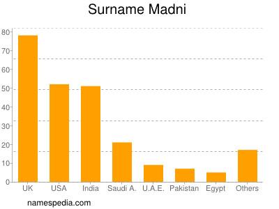 Surname Madni