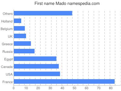 Given name Mado