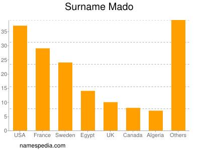 Surname Mado