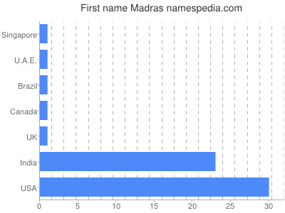 Given name Madras