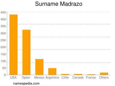 Surname Madrazo