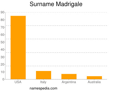 Surname Madrigale
