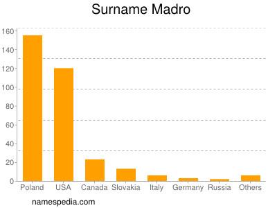Familiennamen Madro