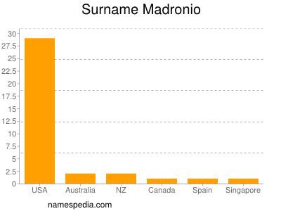 Familiennamen Madronio