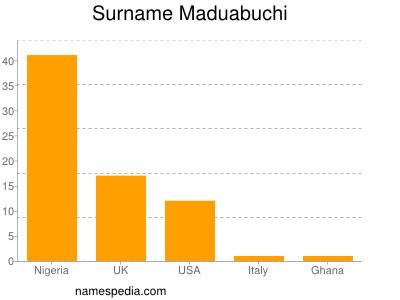 Surname Maduabuchi