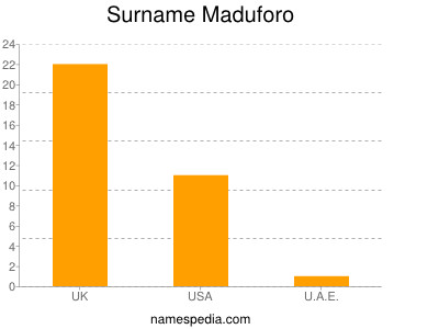Surname Maduforo