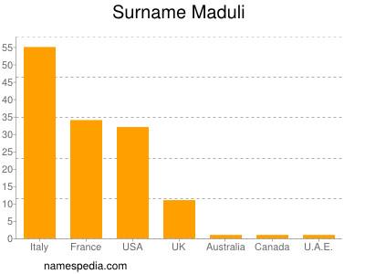 Surname Maduli