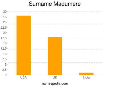 Surname Madumere