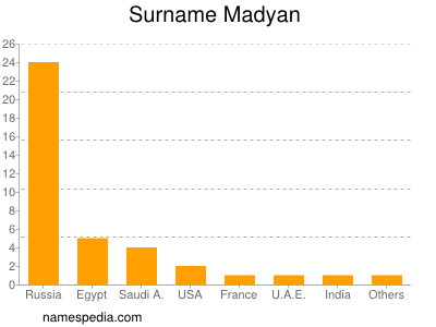 Surname Madyan