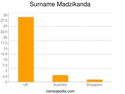 Surname Madzikanda