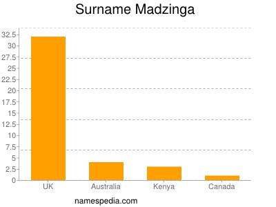 Surname Madzinga