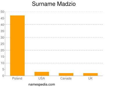 Surname Madzio