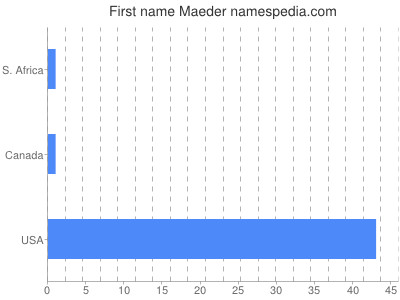 Given name Maeder