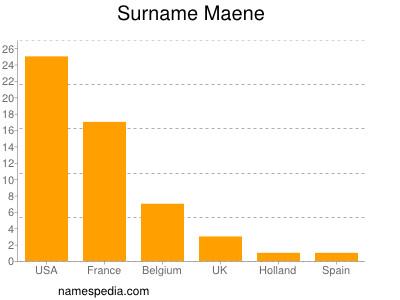 Surname Maene