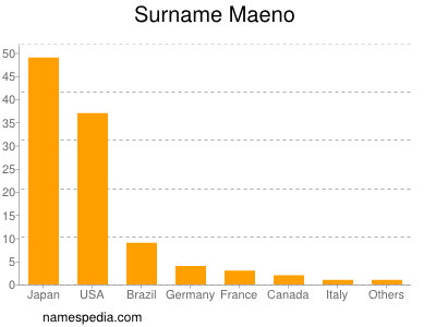 Surname Maeno