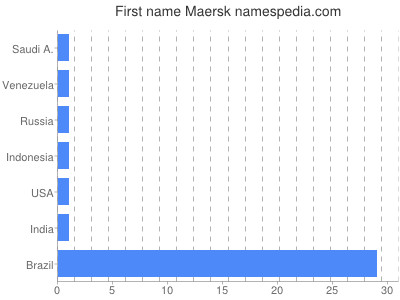 Given name Maersk