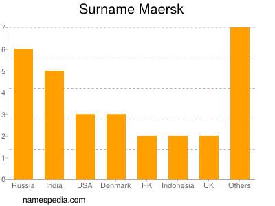 Surname Maersk