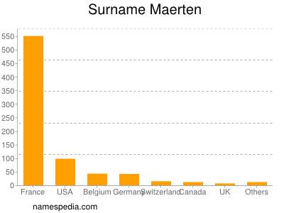 Surname Maerten