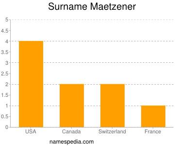 Familiennamen Maetzener