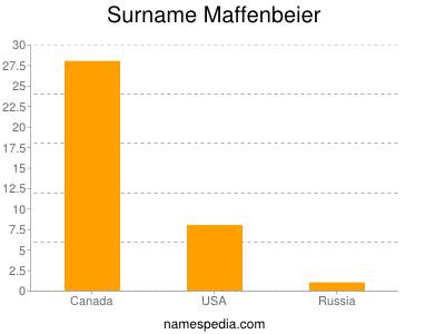 Surname Maffenbeier