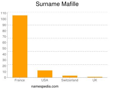 Surname Mafille