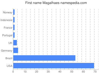 Given name Magalhaes