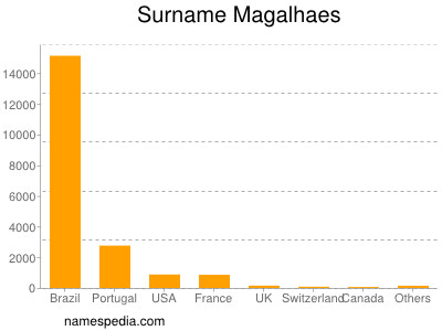 Surname Magalhaes