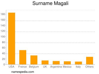 Surname Magali