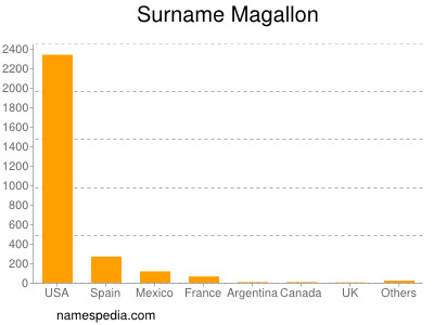 Surname Magallon