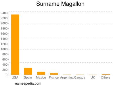 Surname Magallon