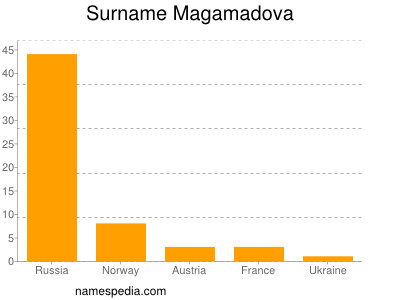 Surname Magamadova