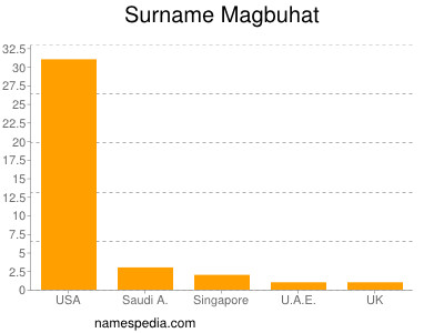 Surname Magbuhat