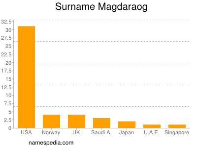 Surname Magdaraog