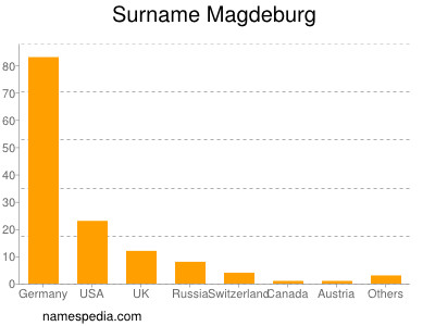 Surname Magdeburg